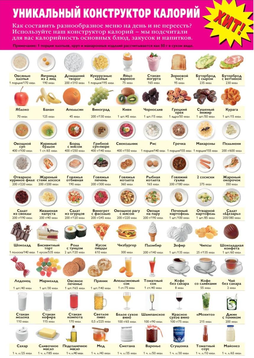 уникальный конструктор калорий