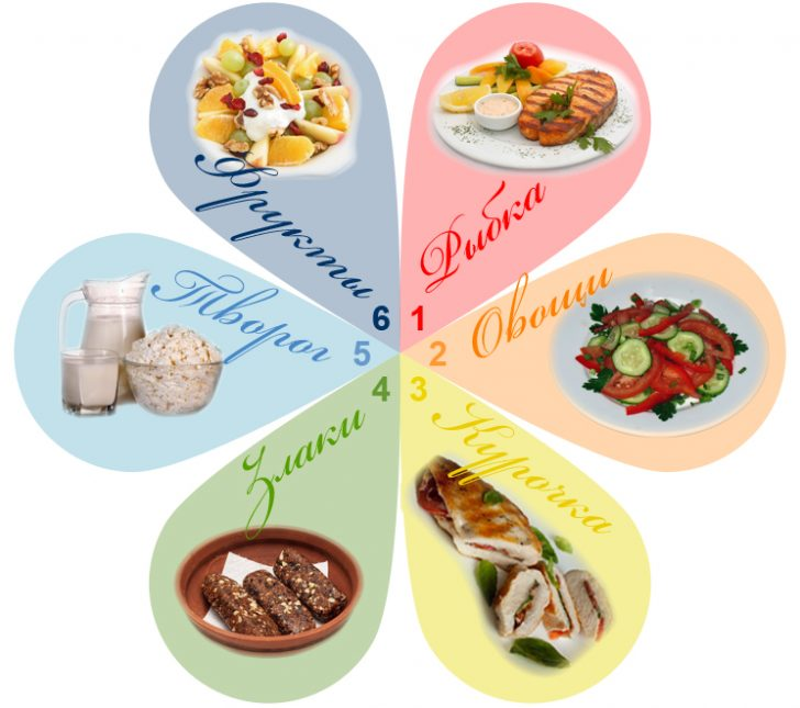 Шведская диета «6 лепестков»
