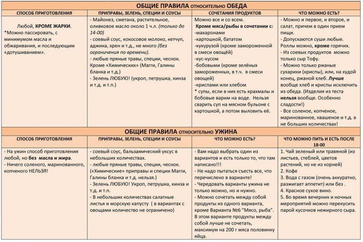 Основы системы Минус 60 - таблица 1