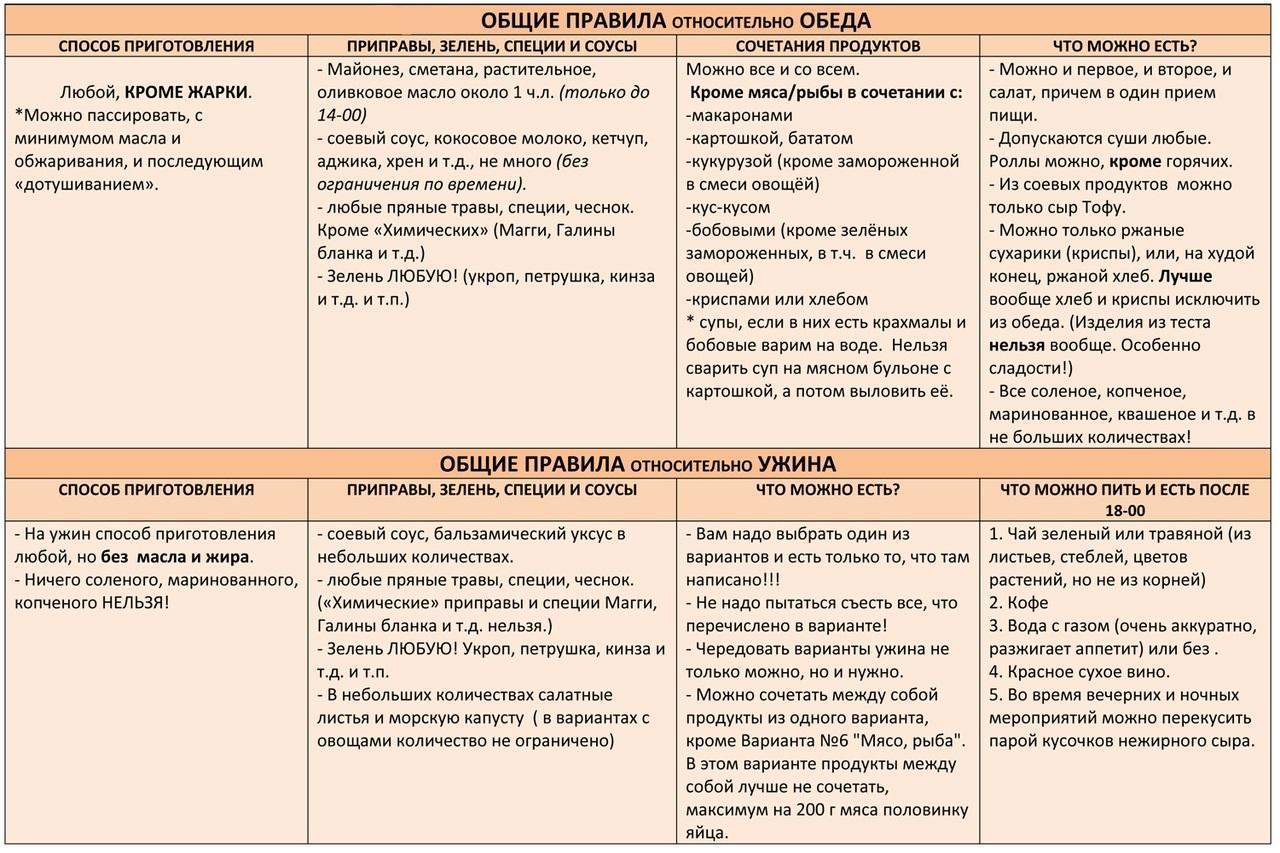 Метод Для Похудения Минус 60. Диета системы «Минус 60»: «волшебная» таблица питания Екатерины Миримановой