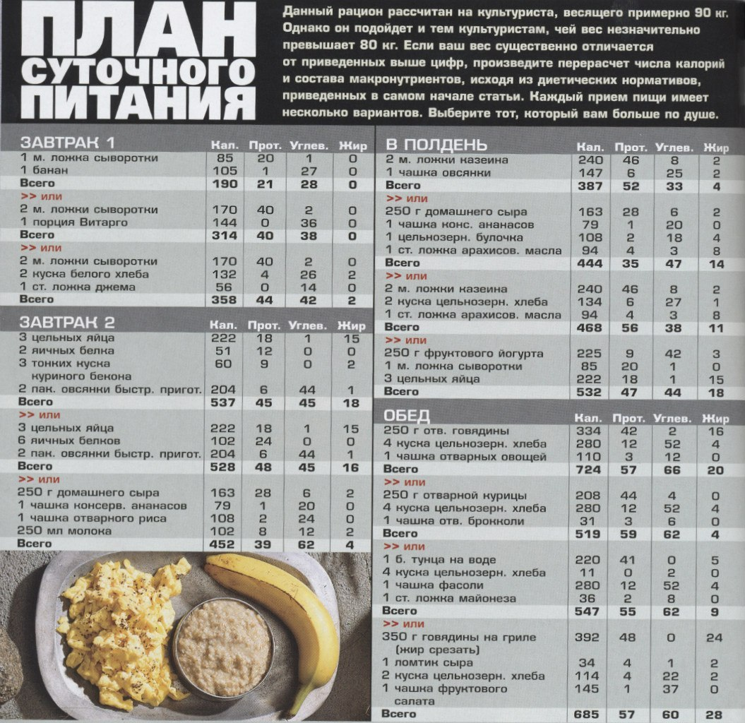 Суточная норма белков, жиров и углеводов