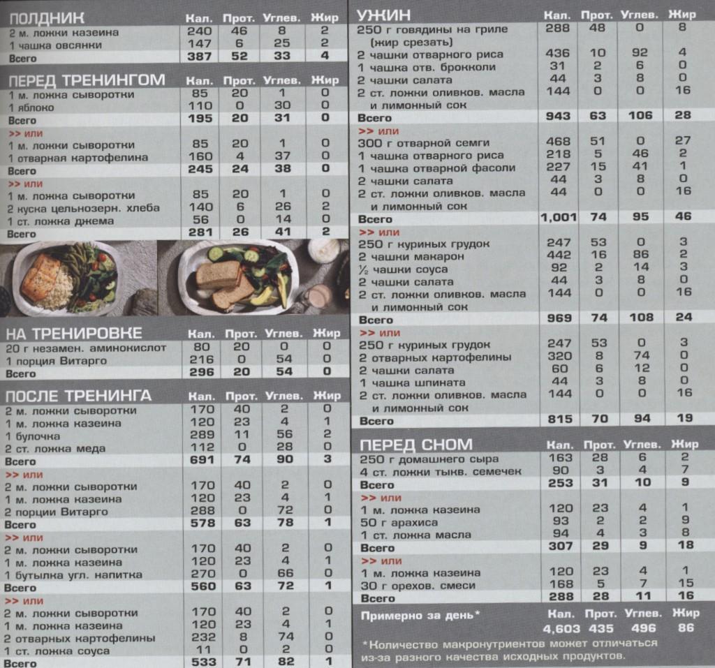 меню белкового питания для похудения