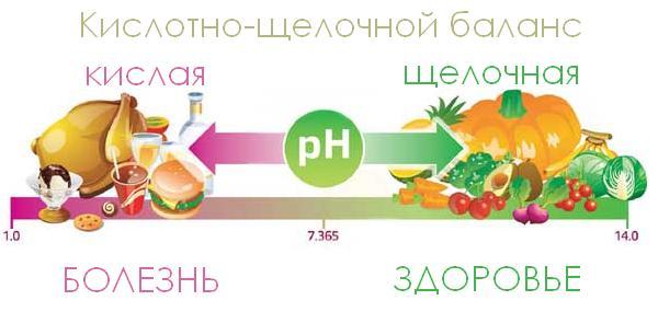 Кислотно щелочная диета для похудения меню