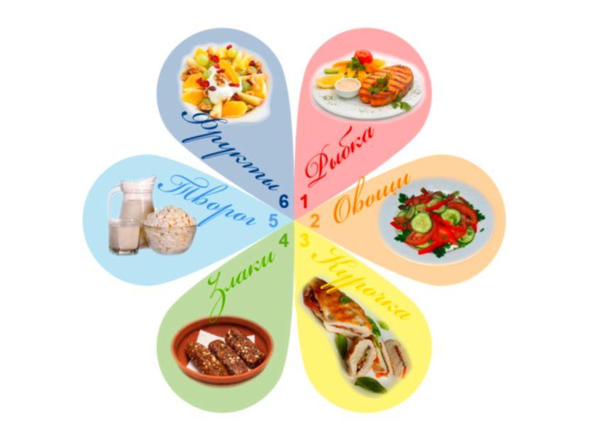 Диета 6 лепестков для похудения — принципиально новый подход к похудению