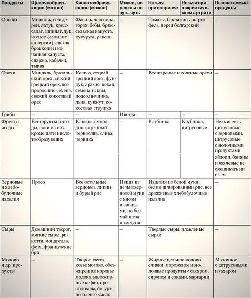 Перечень допустимых продуктов при лечении псориаза