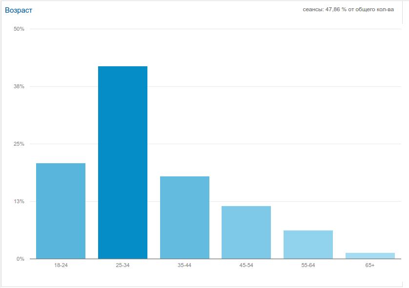 Демографические данные обзор Google Analytics