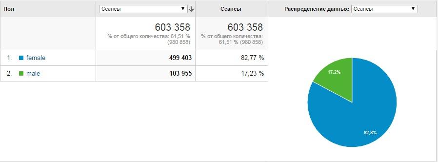 Демографические данные- пол– GoogleAnalytics
