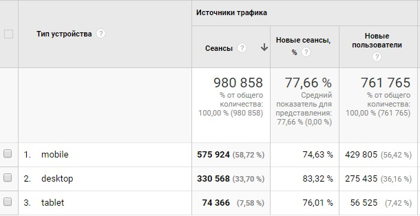 Обзор – Google Analytics