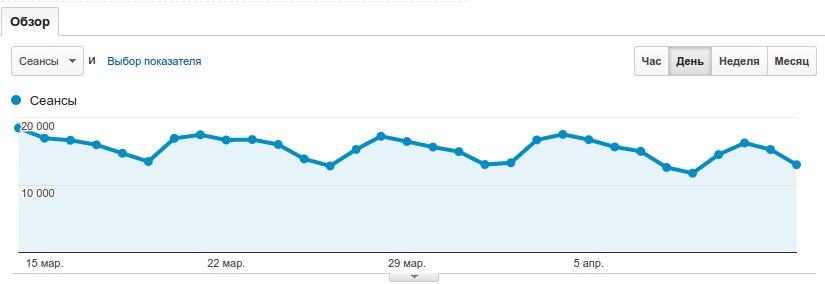 Обзор аудитории Google Analytics2